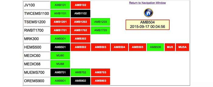 EMS Availability Grid